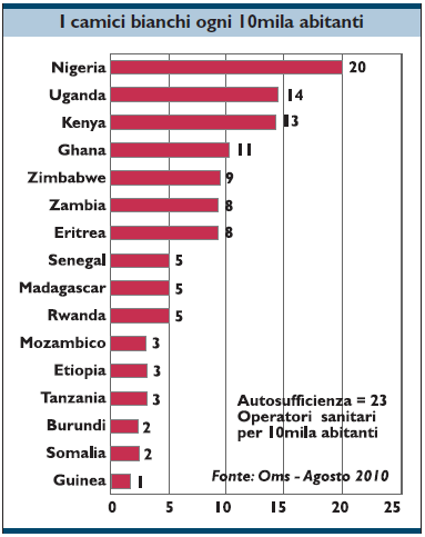 medici ogni 10.000 abitanti Africa
